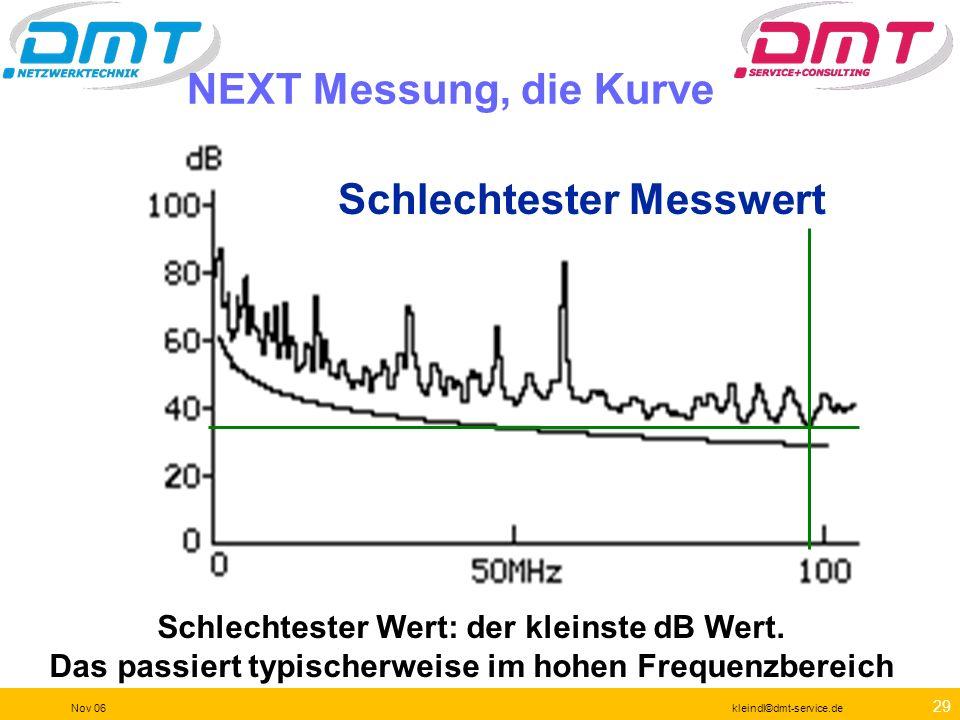28 Nov 06kleindl©dmt-service.de Die Channel Messung Gerätekabel Cross- connect Panel Horizontalverkabelung Telecom Outlet Patch- kabel des Benut- zers