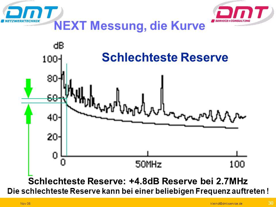 29 Nov 06kleindl©dmt-service.de Schlechtester Wert: der kleinste dB Wert. Das passiert typischerweise im hohen Frequenzbereich Schlechtester Messwert