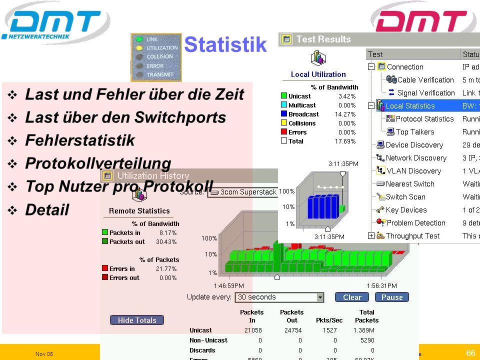 65 Nov 06kleindl©dmt-service.de Konfiguration (Beispiele für Cisco Catalyst Switche) Konfiguration der NIC im PC (Speed/Duplex) Konfiguration Switch (