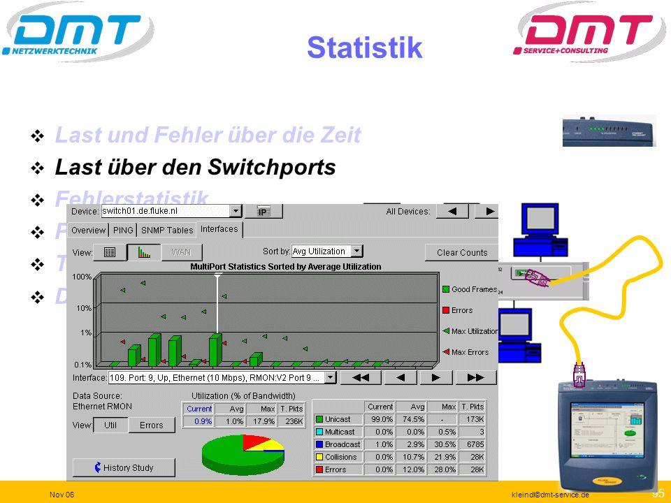 94 Nov 06kleindl©dmt-service.de Statistik Last und Fehler über die Zeit Last über den Switchports Fehlerstatistik Protokollverteilung Top Nutzer pro P