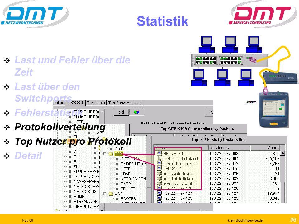 95 Nov 06kleindl©dmt-service.de Statistik Last und Fehler über die Zeit Last über den Switchports Fehlerstatistik Protokollverteilung Top Nutzer pro P