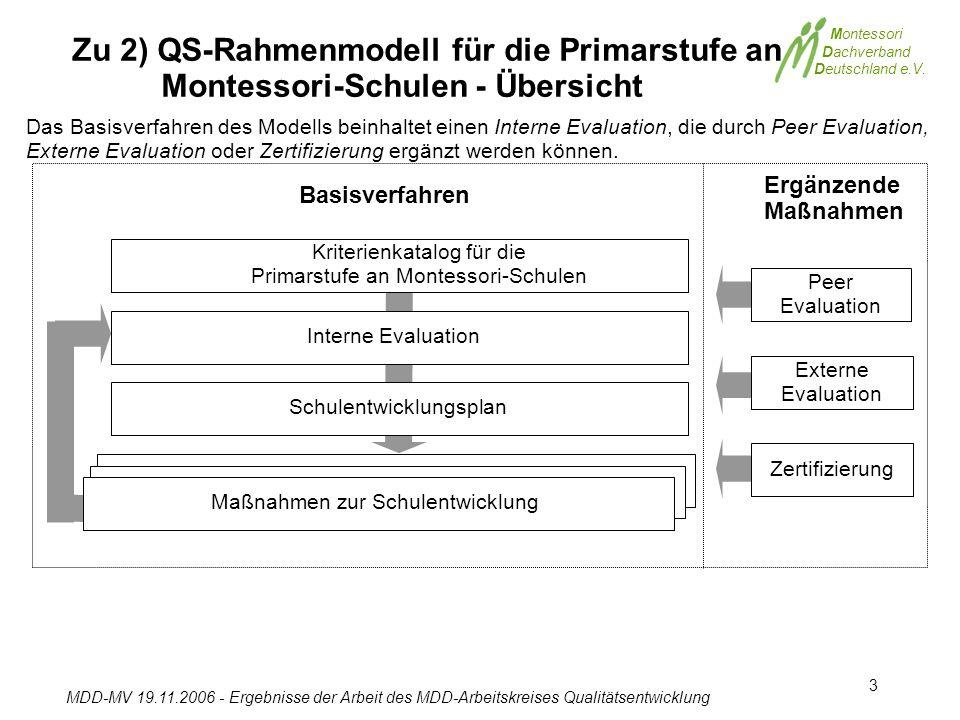 Montessori Dachverband Deutschland e.V. MDD-MV 19.11.2006 - Ergebnisse der Arbeit des MDD-Arbeitskreises Qualitätsentwicklung 3 Zu 2) QS-Rahmenmodell