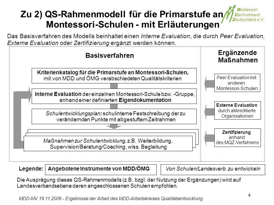 Montessori Dachverband Deutschland e.V. MDD-MV 19.11.2006 - Ergebnisse der Arbeit des MDD-Arbeitskreises Qualitätsentwicklung 4 Zu 2) QS-Rahmenmodell