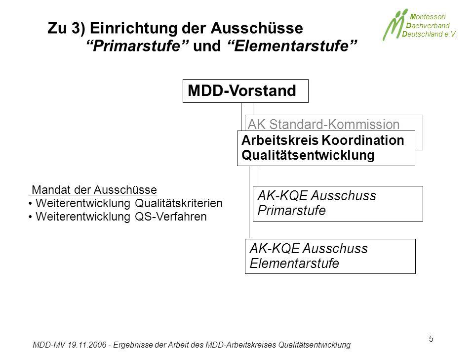 Montessori Dachverband Deutschland e.V. MDD-MV 19.11.2006 - Ergebnisse der Arbeit des MDD-Arbeitskreises Qualitätsentwicklung 5 MDD-Vorstand AK-KQE Au
