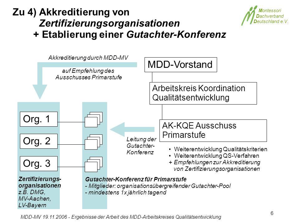 Montessori Dachverband Deutschland e.V. MDD-MV 19.11.2006 - Ergebnisse der Arbeit des MDD-Arbeitskreises Qualitätsentwicklung 6 MDD-Vorstand AK-KQE Au