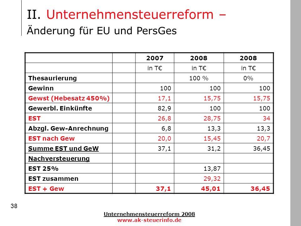 Unternehmensteuerreform 2008 www.ak-steuerinfo.de 38 II. Unternehmensteuerreform – Änderung für EU und PersGes 20072008 in T Thesaurierung100 %0% Gewi