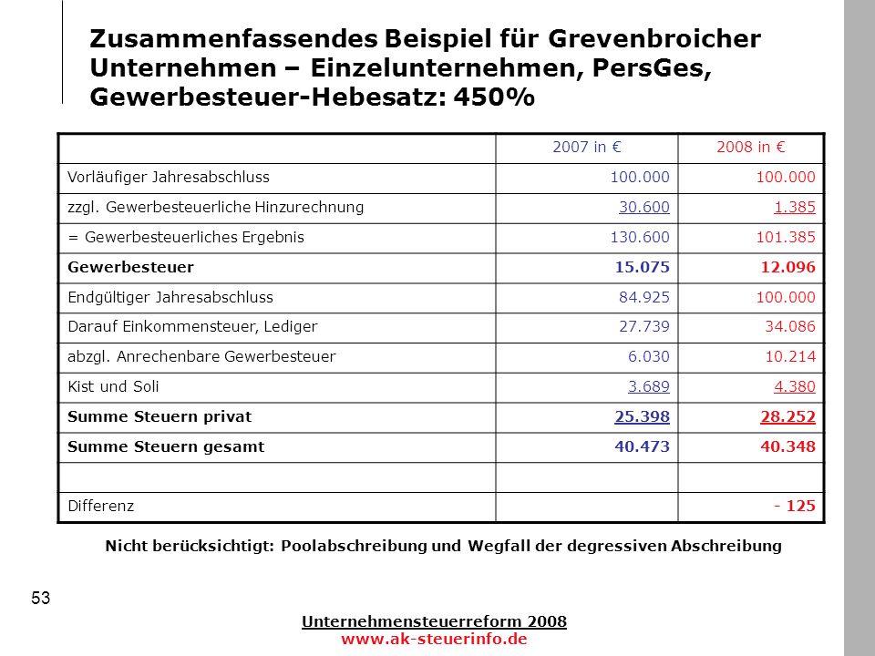 Unternehmensteuerreform 2008 www.ak-steuerinfo.de 53 Zusammenfassendes Beispiel für Grevenbroicher Unternehmen – Einzelunternehmen, PersGes, Gewerbest
