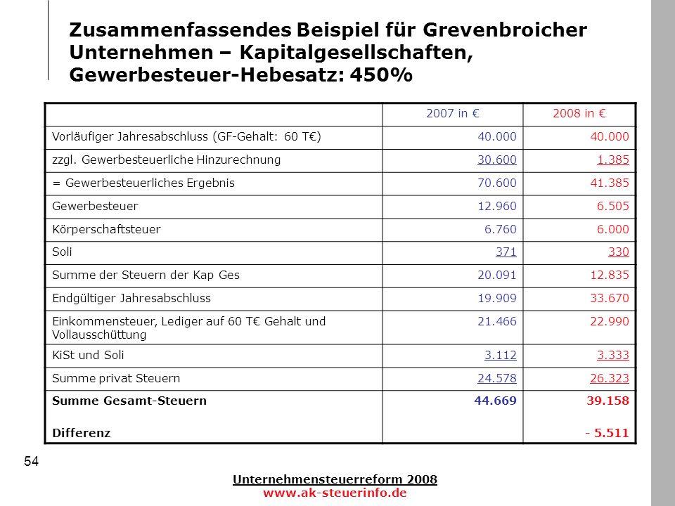Unternehmensteuerreform 2008 www.ak-steuerinfo.de 54 Zusammenfassendes Beispiel für Grevenbroicher Unternehmen – Kapitalgesellschaften, Gewerbesteuer-