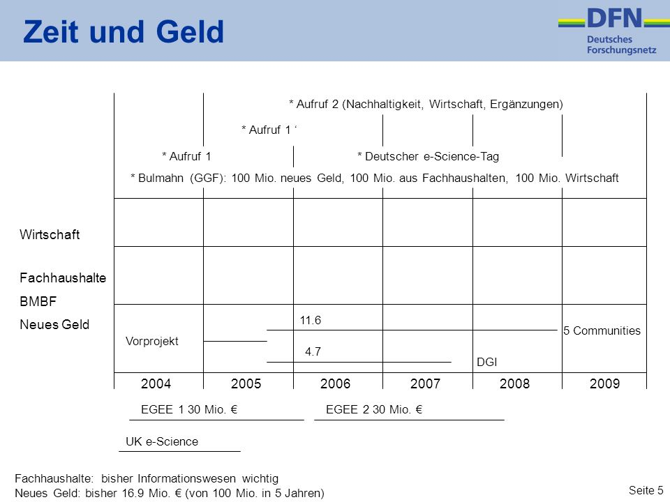 Seite 5 Zeit und Geld * Aufruf 2 (Nachhaltigkeit, Wirtschaft, Ergänzungen) * Deutscher e-Science-Tag * Aufruf 1 * Bulmahn (GGF): 100 Mio. neues Geld,