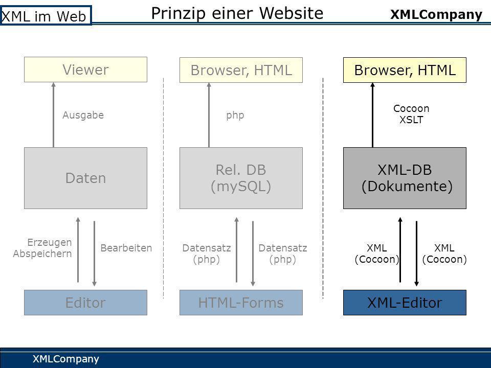 XMLCompany XML im Web XMLCompany Prinzip einer Website Erzeugen Abspeichern Daten Viewer Editor Bearbeiten Ausgabe Datensatz (php) Rel.