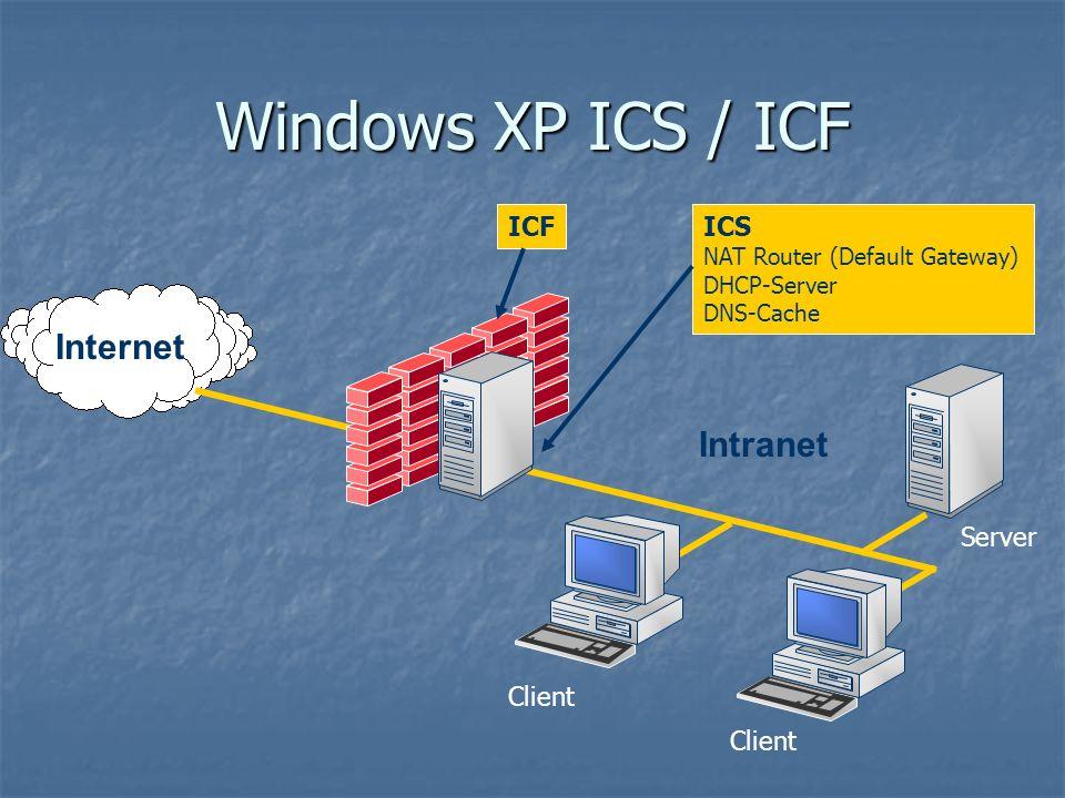 Internet Intranet Client Server ICS NAT Router (Default Gateway) DHCP-Server DNS-Cache ICF Windows XP ICS / ICF