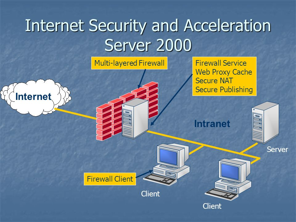 Internet Intranet Client Server Firewall Service Web Proxy Cache Secure NAT Secure Publishing Multi-layered Firewall Internet Security and Acceleration Server 2000 Firewall Client