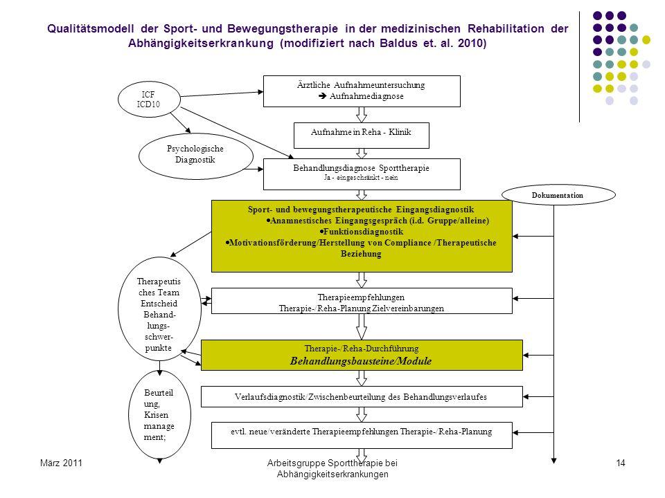 März 2011Arbeitsgruppe Sporttherapie bei Abhängigkeitserkrankungen 14 Ärztliche Aufnahmeuntersuchung Aufnahmediagnose Aufnahme in Reha - Klinik ICF IC