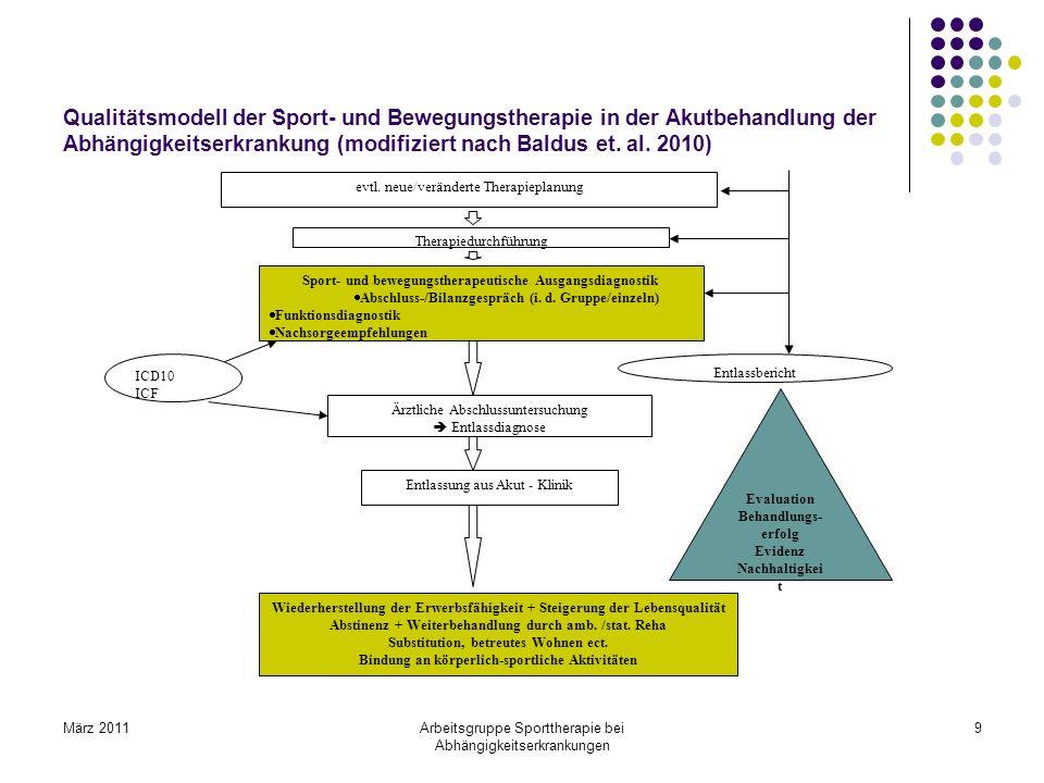 März 2011Arbeitsgruppe Sporttherapie bei Abhängigkeitserkrankungen 9 Qualitätsmodell der Sport- und Bewegungstherapie in der Akutbehandlung der Abhäng