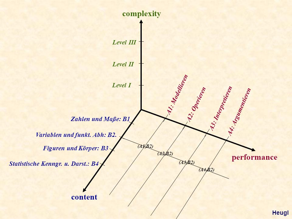 content performance complexity Level I Level II Level III A1: Modellieren A2: Operieren A3: Interpretieren A4: Argumentieren Zahlen und Maße: B1 Variablen und funkt.