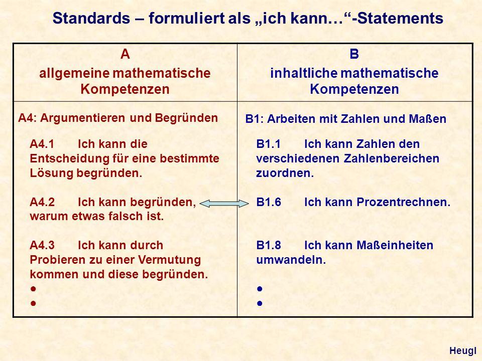 Standards – formuliert als ich kann…-Statements A allgemeine mathematische Kompetenzen B inhaltliche mathematische Kompetenzen A4: Argumentieren und Begründen A4.1Ich kann die Entscheidung für eine bestimmte Lösung begründen.