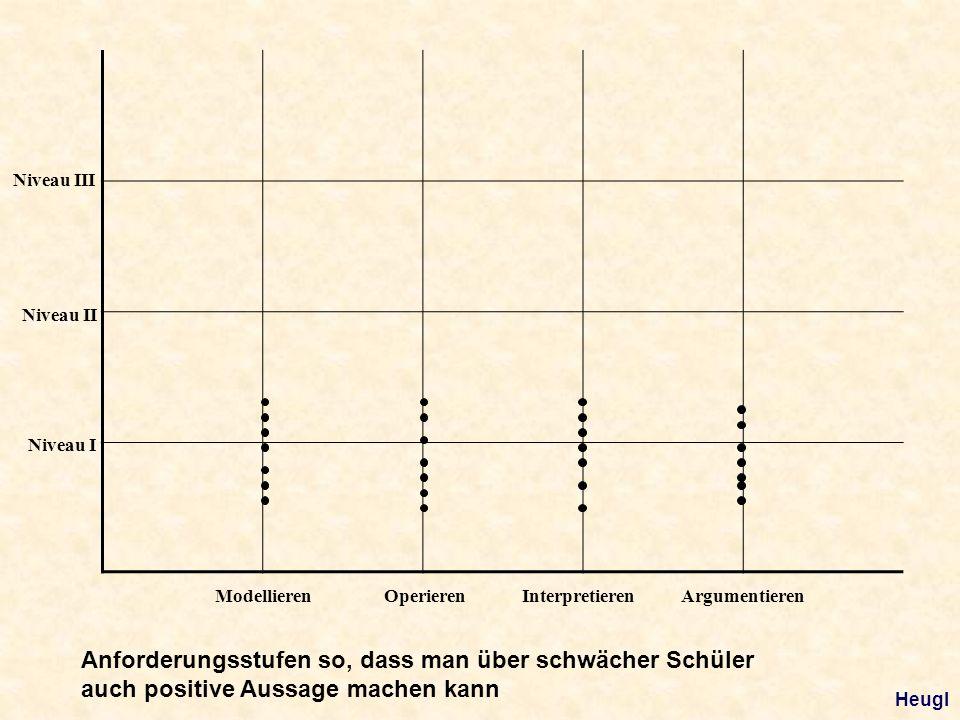 ModellierenOperierenArgumentierenInterpretieren Niveau I Niveau II Niveau III Anforderungsstufen so, dass man über schwächer Schüler auch positive Aussage machen kann Heugl