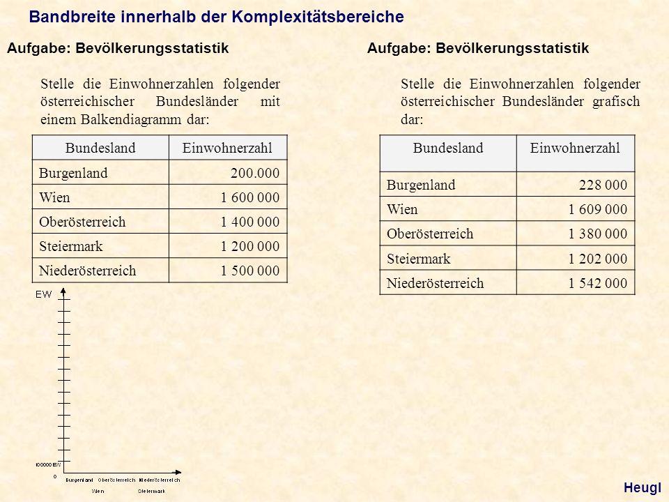 Bandbreite innerhalb der Komplexitätsbereiche Aufgabe: Bevölkerungsstatistik Stelle die Einwohnerzahlen folgender österreichischer Bundesländer mit einem Balkendiagramm dar: BundeslandEinwohnerzahl Burgenland200.000 Wien1 600 000 Oberösterreich1 400 000 Steiermark1 200 000 Niederösterreich1 500 000 Aufgabe: Bevölkerungsstatistik Stelle die Einwohnerzahlen folgender österreichischer Bundesländer grafisch dar: BundeslandEinwohnerzahl Burgenland228 000 Wien1 609 000 Oberösterreich1 380 000 Steiermark1 202 000 Niederösterreich1 542 000 Heugl