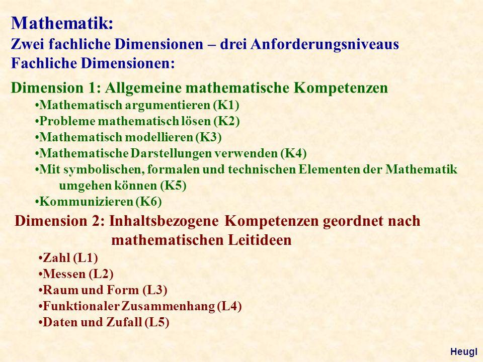 Mathematik: Zwei fachliche Dimensionen – drei Anforderungsniveaus Fachliche Dimensionen: Dimension 1: Allgemeine mathematische Kompetenzen Mathematisch argumentieren (K1) Probleme mathematisch lösen (K2) Mathematisch modellieren (K3) Mathematische Darstellungen verwenden (K4) Mit symbolischen, formalen und technischen Elementen der Mathematik umgehen können (K5) Kommunizieren (K6) Dimension 2: Inhaltsbezogene Kompetenzen geordnet nach mathematischen Leitideen Zahl (L1) Messen (L2) Raum und Form (L3) Funktionaler Zusammenhang (L4) Daten und Zufall (L5) Heugl