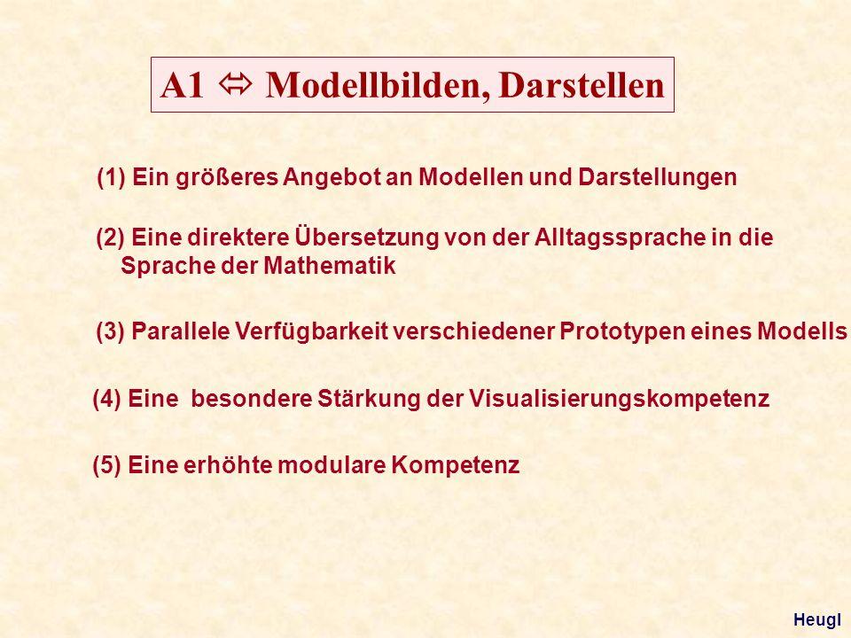 A1 Modellbilden, Darstellen (1) Ein größeres Angebot an Modellen und Darstellungen (2) Eine direktere Übersetzung von der Alltagssprache in die Sprache der Mathematik (4) Eine besondere Stärkung der Visualisierungskompetenz (5) Eine erhöhte modulare Kompetenz (3) Parallele Verfügbarkeit verschiedener Prototypen eines Modells Heugl