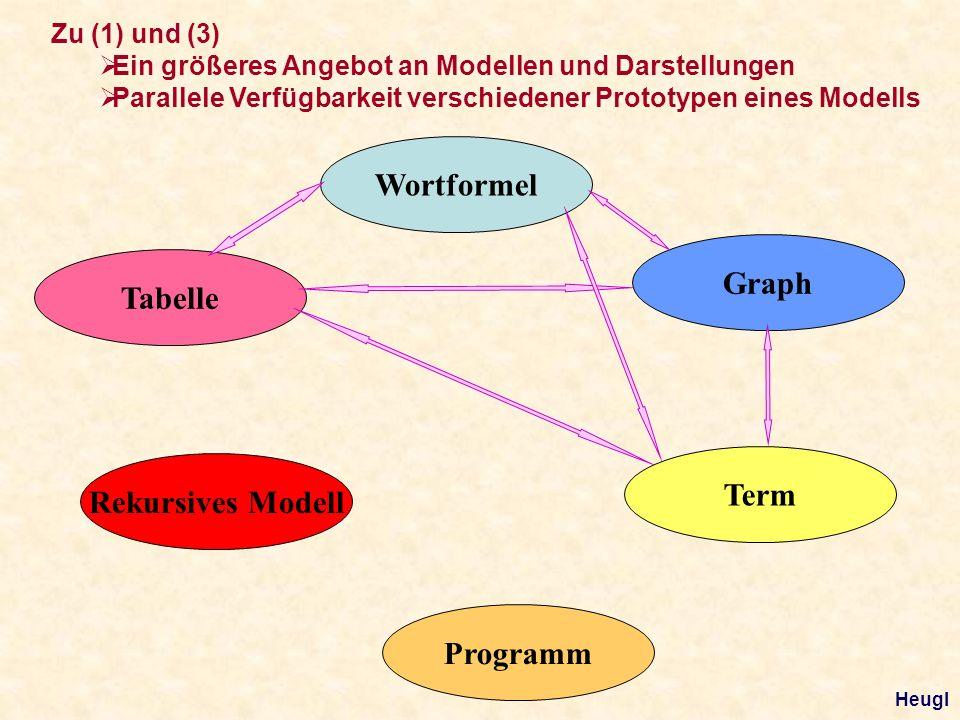 Tabelle Wortformel Graph Term Rekursives Modell Programm Zu (1) und (3) Ein größeres Angebot an Modellen und Darstellungen Parallele Verfügbarkeit verschiedener Prototypen eines Modells Heugl