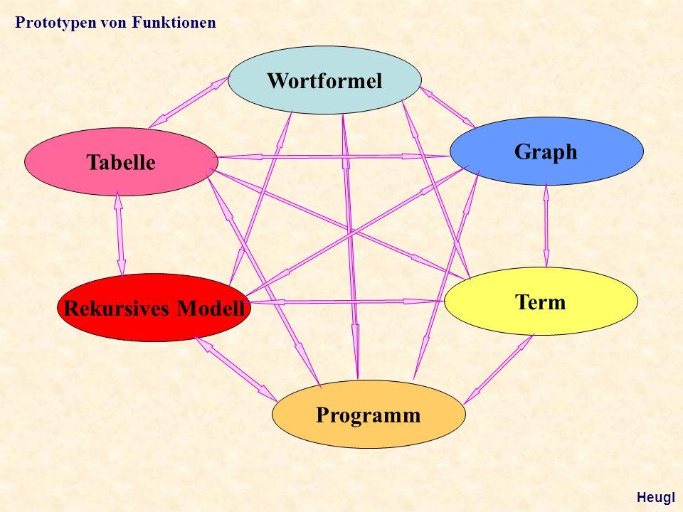 Tabelle Wortformel Graph Term Rekursives Modell Programm Prototypen von Funktionen Heugl