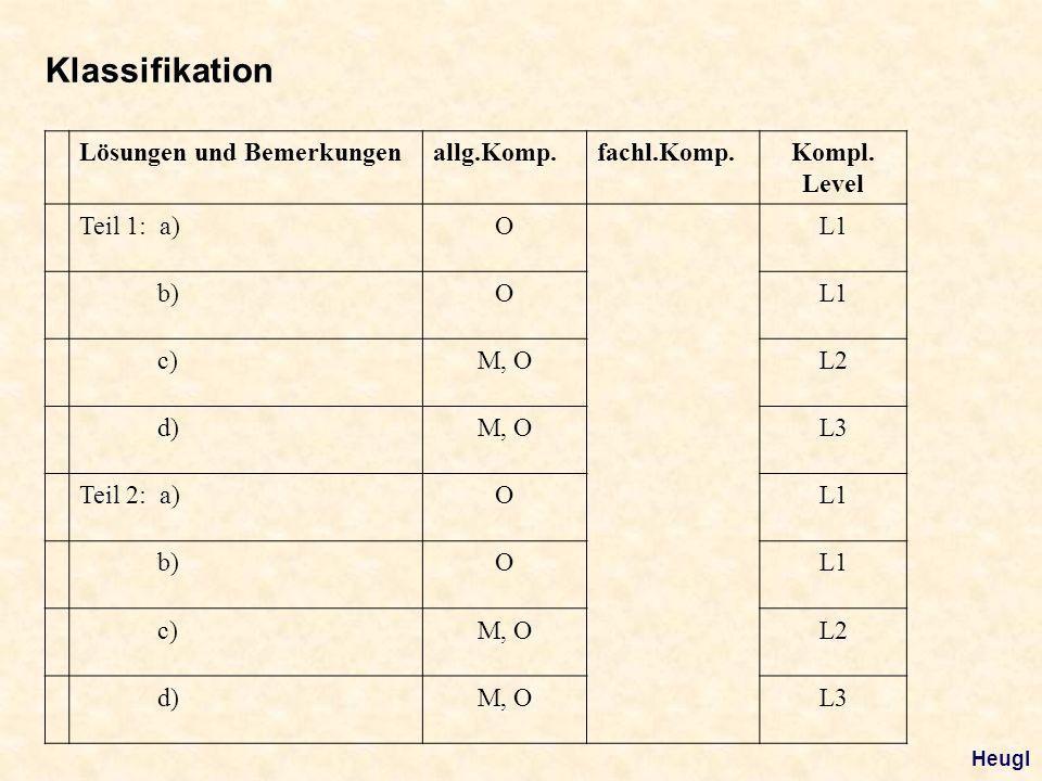 Lösungen und Bemerkungenallg.Komp.fachl.Komp.Kompl. Level Teil 1: a)OL1 b)OL1 c)M, OL2 d)M, OL3 Teil 2: a)OL1 b)OL1 c)M, OL2 d)M, OL3 Klassifikation H