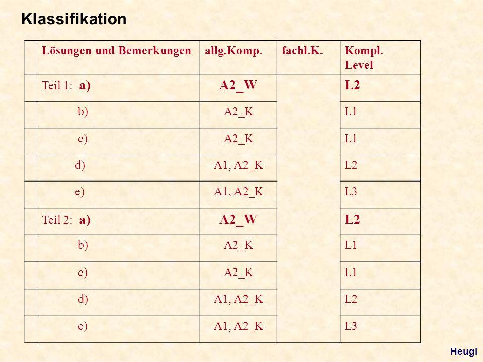 Lösungen und Bemerkungenallg.Komp.fachl.K.Kompl. Level Teil 1: a)A2_WL2 b)A2_KL1 c)A2_KL1 d)A1, A2_KL2 e)A1, A2_KL3 Teil 2: a)A2_WL2 b)A2_KL1 c)A2_KL1