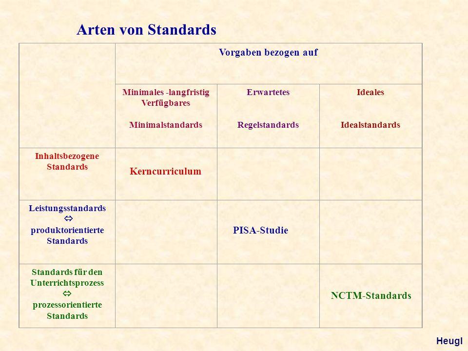 Arten von Standards Vorgaben bezogen auf langfristig Verfügbares Minimales ErwartetesIdeales Inhaltsbezogene Standards Leistungsstandar ds Standards f