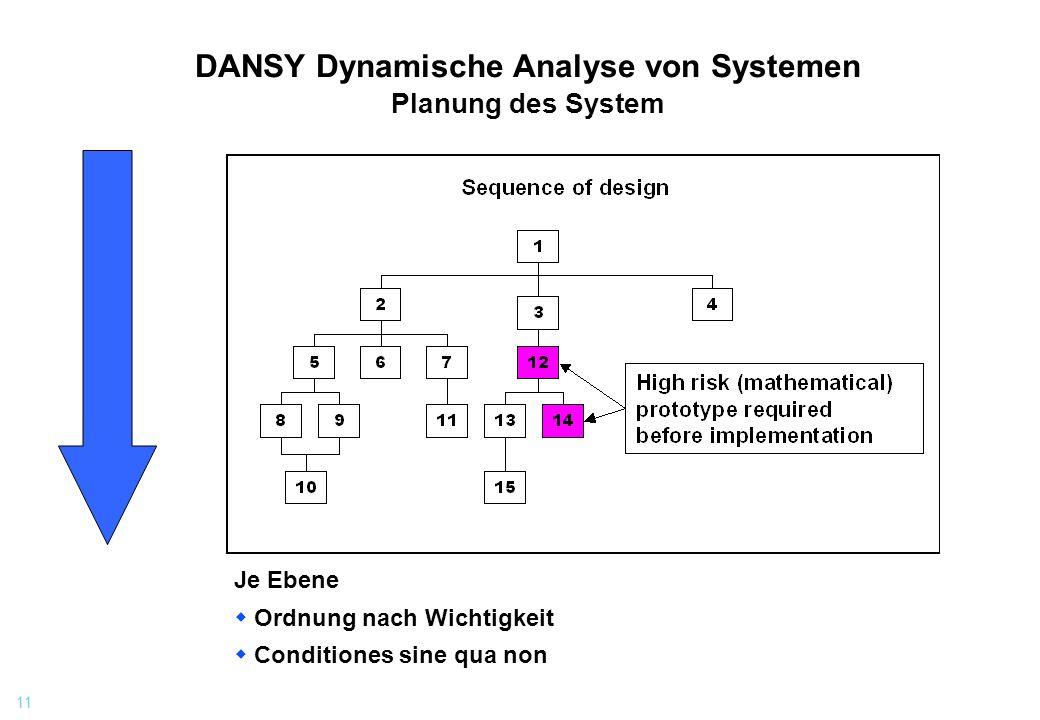 11 DANSY Dynamische Analyse von Systemen Planung des System Je Ebene Ordnung nach Wichtigkeit Conditiones sine qua non