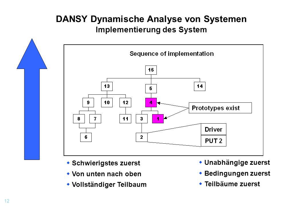 12 DANSY Dynamische Analyse von Systemen Implementierung des System Schwierigstes zuerst Von unten nach oben Vollständiger Teilbaum Unabhängige zuerst