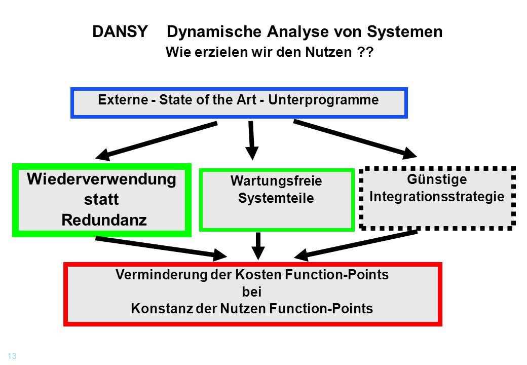 13 DANSY Dynamische Analyse von Systemen Wie erzielen wir den Nutzen ?? Externe - State of the Art - Unterprogramme Wiederverwendung statt Redundanz W