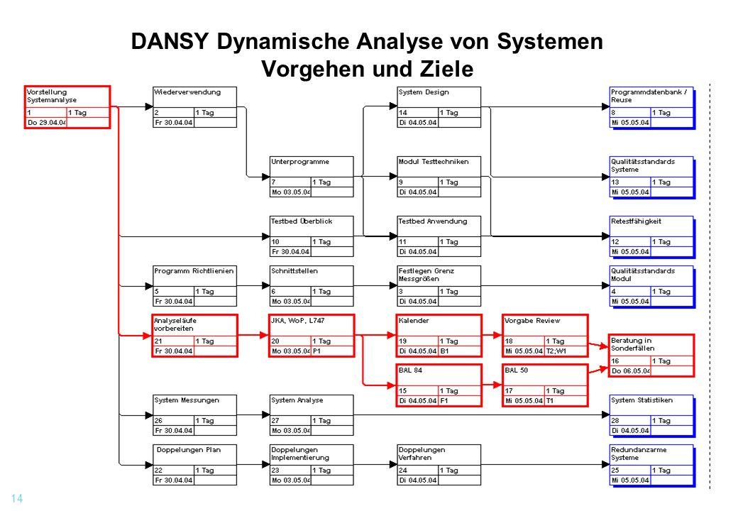 14 DANSY Dynamische Analyse von Systemen Vorgehen und Ziele