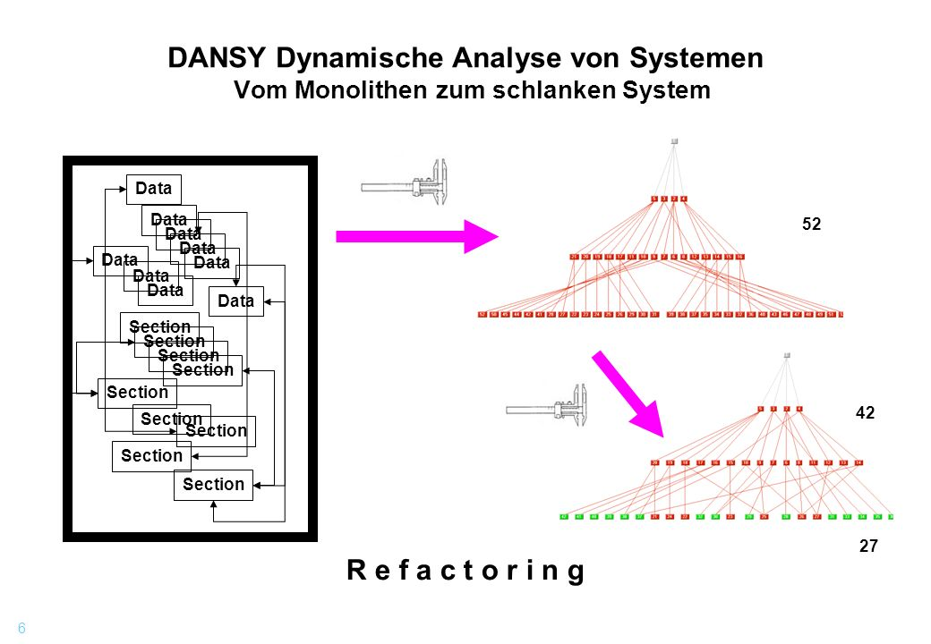 6 DANSY Dynamische Analyse von Systemen Vom Monolithen zum schlanken System Data Section R e f a c t o r i n g 52 42 27