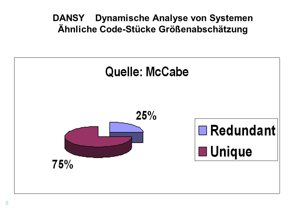 9 DANSY Dynamische Analyse von Systemen Änderungsprotokoll /* AENDERUNGEN: */ /* ----------- */ /* */ /* DATUM .