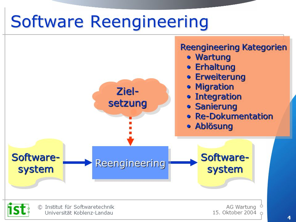 © 4 Institut für Softwaretechnik Universität Koblenz-Landau 15. Oktober 2004 AG Wartung Software Reengineering Software- system ReengineeringReenginee