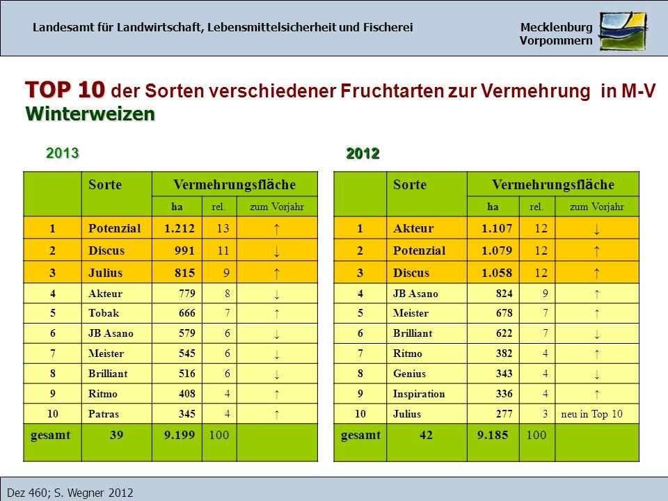 TOP 10 TOP 10 der Sorten verschiedener Fruchtarten zur Vermehrung in M-VWinterweizen Landesamt für Landwirtschaft, Lebensmittelsicherheit und Fischere