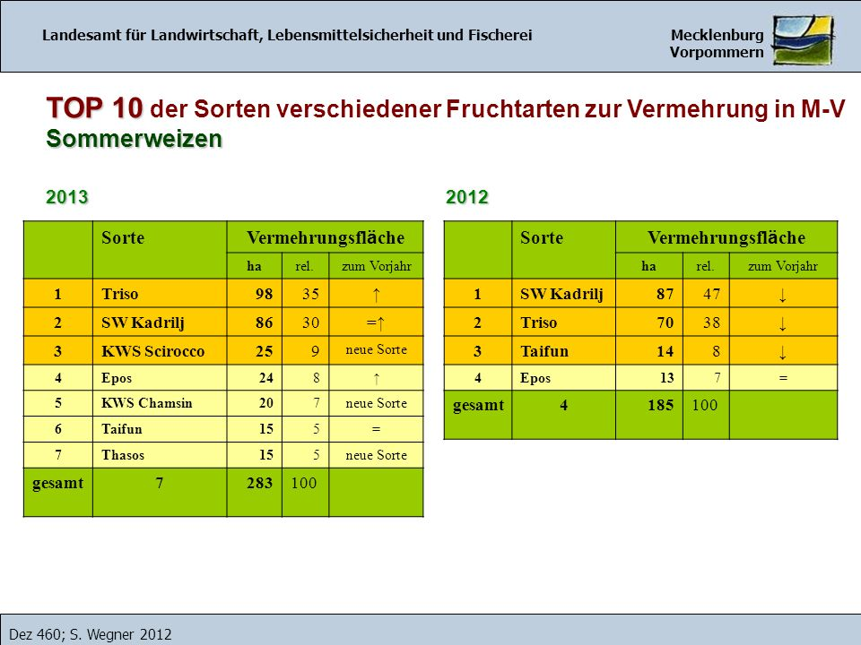 Landesamt für Landwirtschaft, Lebensmittelsicherheit und Fischerei Mecklenburg Vorpommern Dez 460; S. Wegner 2012 2012 TOP 10 TOP 10 der Sorten versch