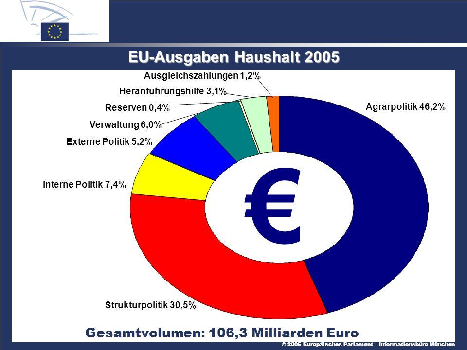 © 2005 Europäisches Parlament – Informationsbüro München EU-Ausgaben Haushalt 2005 Agrarpolitik 46,2% Strukturpolitik 30,5% Interne Politik 7,4% Externe Politik 5,2% Gesamtvolumen: 106,3 Milliarden Euro Verwaltung 6,0% Reserven 0,4% Heranführungshilfe 3,1% Ausgleichszahlungen 1,2%