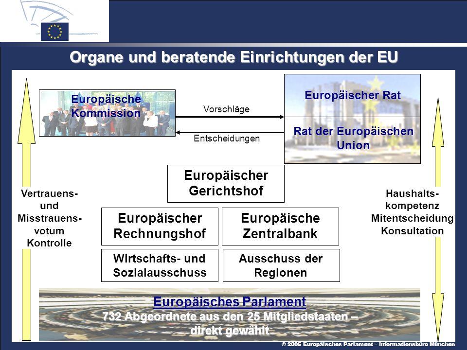 © 2005 Europäisches Parlament – Informationsbüro München Organe und beratende Einrichtungen der EU Europäisches Parlament 732 Abgeordnete aus den 25 Mitgliedstaaten – direkt gewählt Vorschläge Entscheidungen Vertrauens- und Misstrauens- votum Kontrolle Haushalts- kompetenz Mitentscheidung Konsultation Wirtschafts- und Sozialausschuss Ausschuss der Regionen Europäischer Gerichtshof Europäischer Rechnungshof Europäische Kommission Rat der Europäischen Union Europäischer Rat Europäische Zentralbank