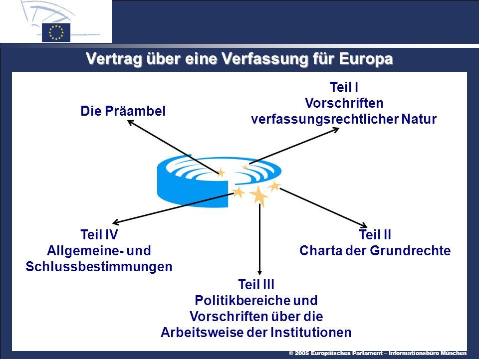 © 2005 Europäisches Parlament – Informationsbüro München Vertrag über eine Verfassung für Europa Die Präambel Teil I Vorschriften verfassungsrechtlicher Natur Teil II Charta der Grundrechte Teil III Politikbereiche und Vorschriften über die Arbeitsweise der Institutionen Teil IV Allgemeine- und Schlussbestimmungen