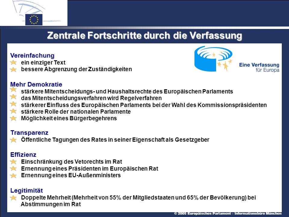 © 2005 Europäisches Parlament – Informationsbüro München Zentrale Fortschritte durch die Verfassung Vereinfachung ein einziger Text bessere Abgrenzung der Zuständigkeiten Mehr Demokratie stärkere Mitentscheidungs- und Haushaltsrechte des Europäischen Parlaments das Mitentscheidungsverfahren wird Regelverfahren stärkerer Einfluss des Europäischen Parlaments bei der Wahl des Kommissionspräsidenten stärkere Rolle der nationalen Parlamente Möglichkeit eines Bürgerbegehrens Transparenz Öffentliche Tagungen des Rates in seiner Eigenschaft als GesetzgeberEffizienz Einschränkung des Vetorechts im Rat Ernennung eines Präsidenten im Europäischen Rat Ernennung eines EU-AußenministersLegitimität Doppelte Mehrheit (Mehrheit von 55% der Mitgliedstaaten und 65% der Bevölkerung) bei Abstimmungen im Rat