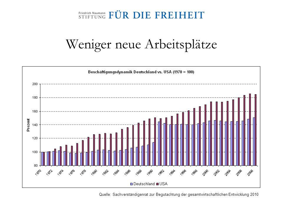 Weniger neue Arbeitsplätze Quelle: Sachverständigenrat zur Begutachtung der gesamtwirtschaftlichen Entwicklung 2010
