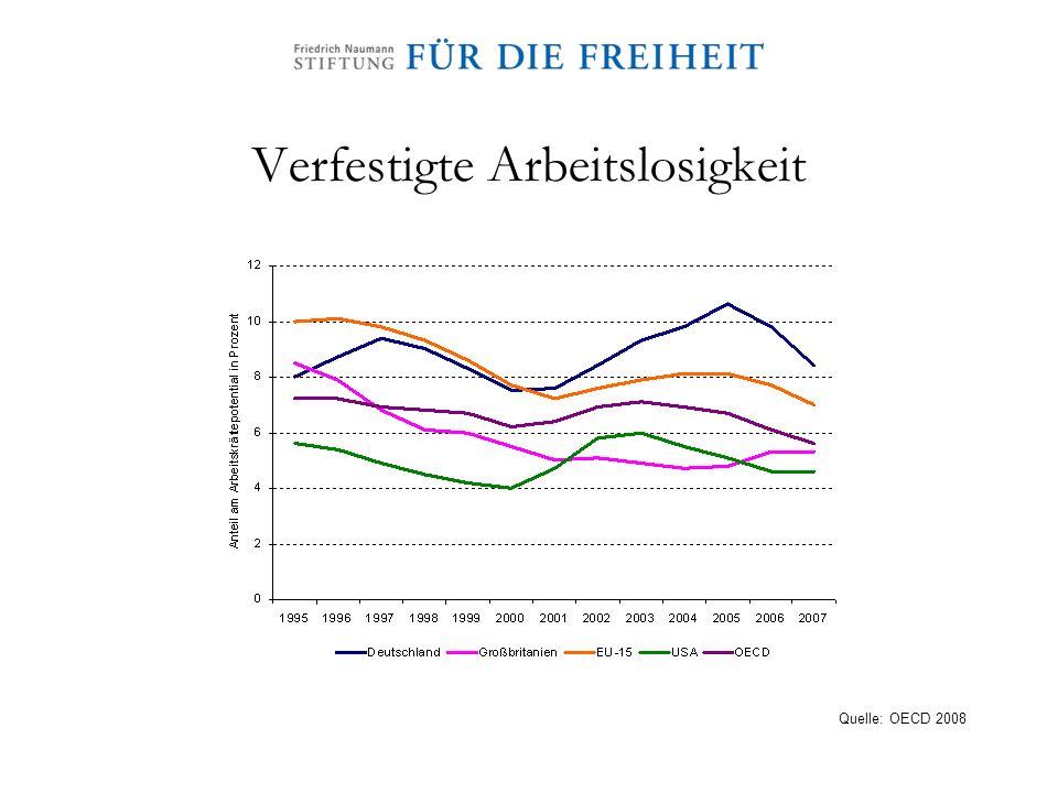 Verfestigte Arbeitslosigkeit Quelle: OECD 2008