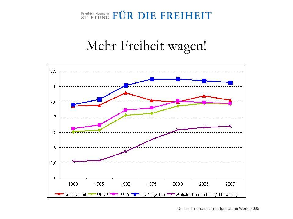 Mehr Freiheit wagen! Quelle: Economic Freedom of the World 2009