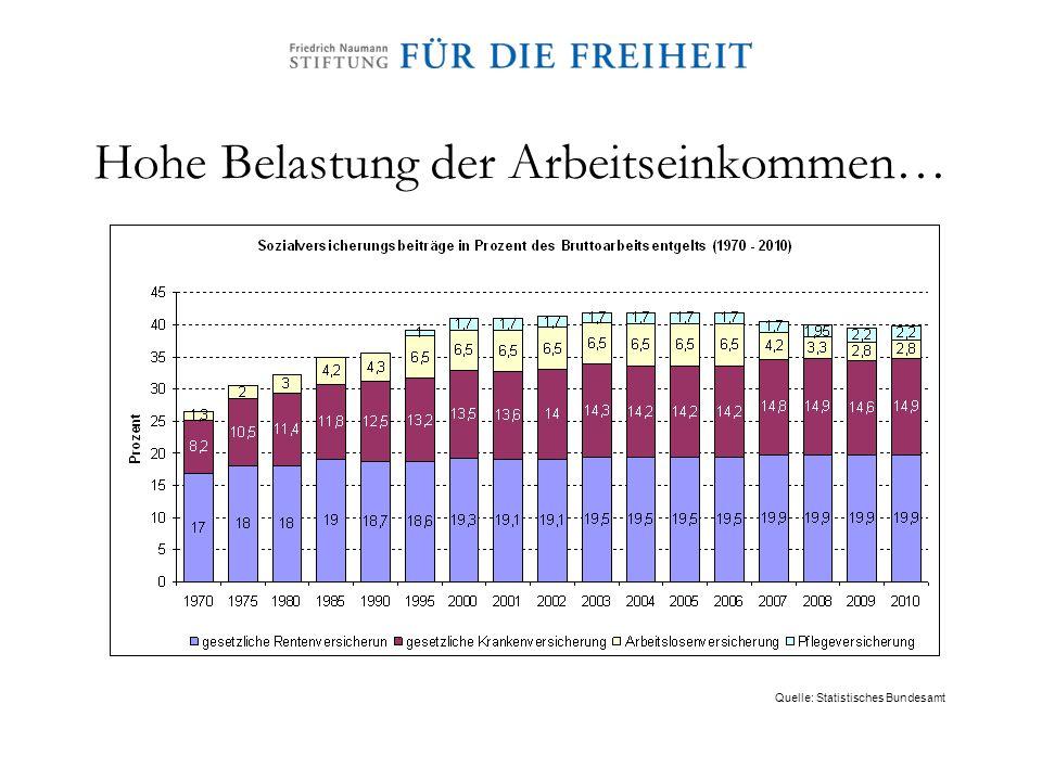 Arbeitsmarktprobleme ungelöst Überdurchschnittlich hohe Arbeitslosigkeit Über 50 % der Arbeitslosen länger als ein Jahr ohne Job Problemgruppe Nr.