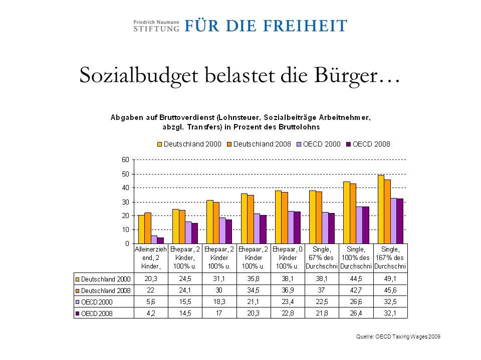 Sozialbudget belastet die Bürger… Quelle: OECD Taxing Wages 2009