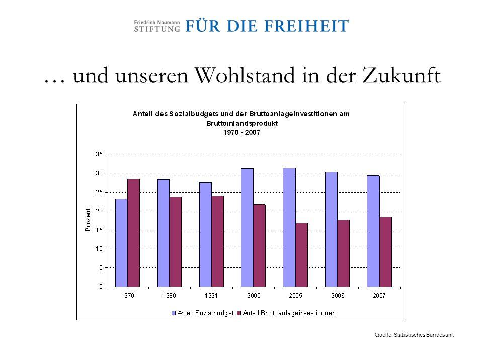 … und unseren Wohlstand in der Zukunft Quelle: Statistisches Bundesamt