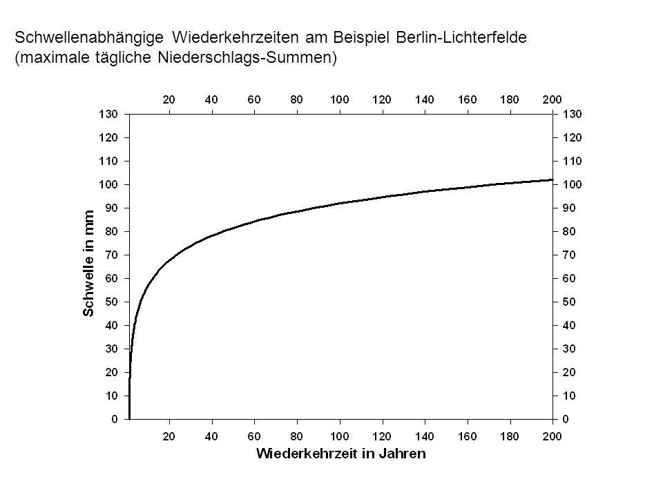 Schwellenabhängige Wiederkehrzeiten am Beispiel Berlin-Lichterfelde (maximale tägliche Niederschlags-Summen)