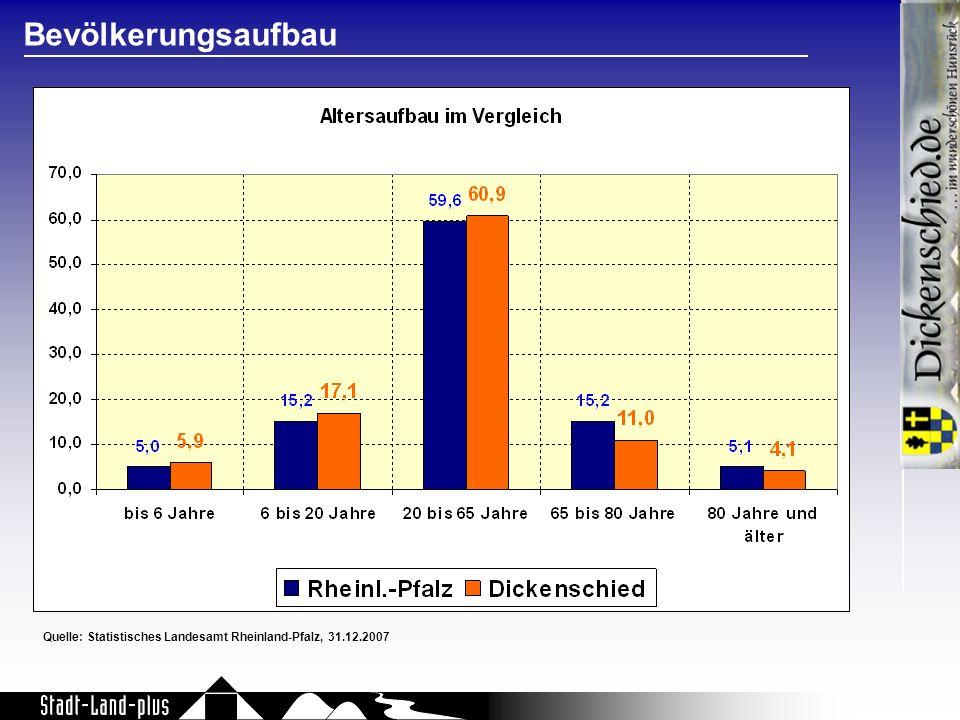Bevölkerungsaufbau Quelle: Statistisches Landesamt Rheinland-Pfalz, 31.12.2007